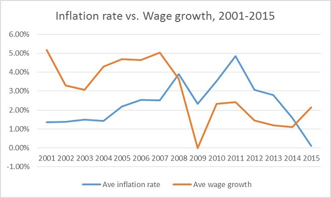 growth vs inflation Rbi tweaks key lending rates to control inflation or fuel growth this often leads to a debate over growth and inflation.